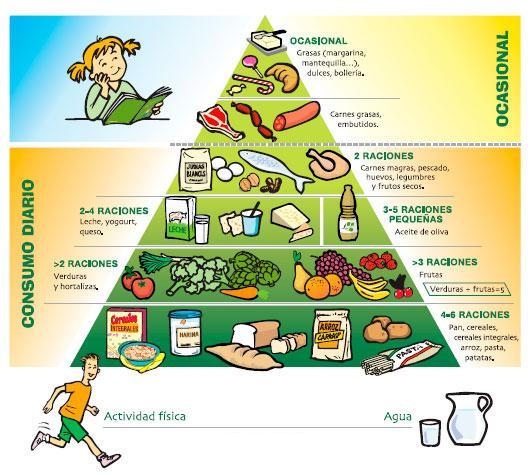 Una de las tantas pirámides alimentarias