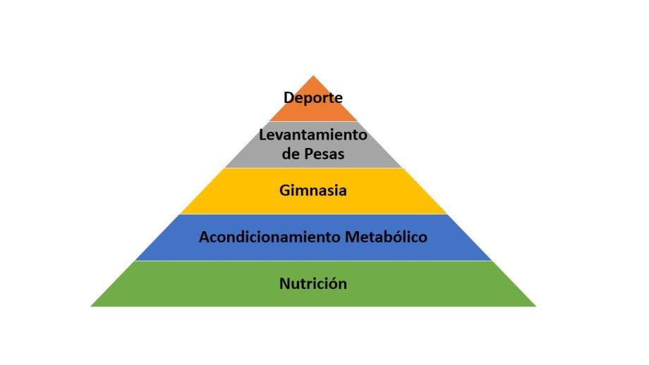 La pirámide de la condición física