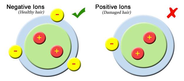 Efectos sobre la salud de los Iones negativos e iones positivos