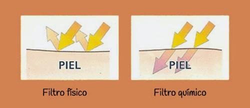 Filtro físico versus filtro químico