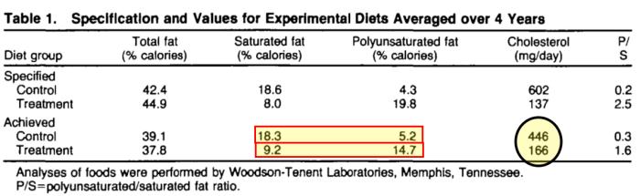Reducir grasas saturadas y aumentar las poliinsaturadas, reduce el colesterol en sangre