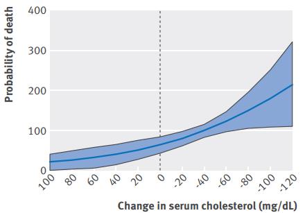 Relación inversa entre el colesterol y la mortalidad