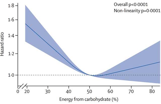 Mortalidad en dietas bajas o muy bajas en hidratos de carbono