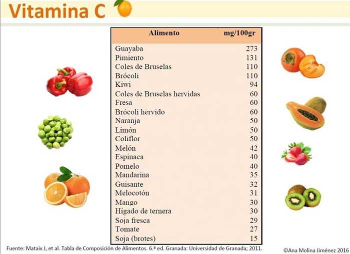 Fuentes alimenticias de vitamina C