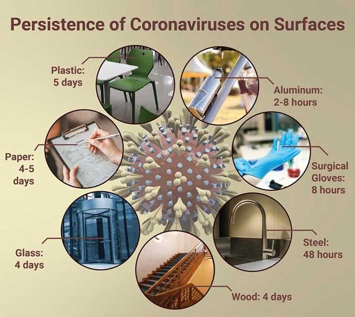 Persistencia del nuevo coronavirus en superficies
