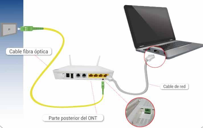 Evita tanto electromagnetismo: modelo de red fija por conexión vía cables RCA