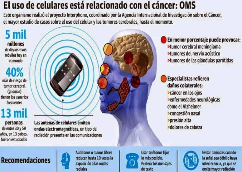 Uso de celulares y el cáncer