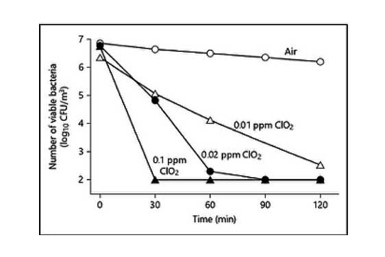 Actividad antimicrobiana del dióxido de cloro