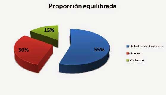 Distribución de macronutrientes en la dieta saludable