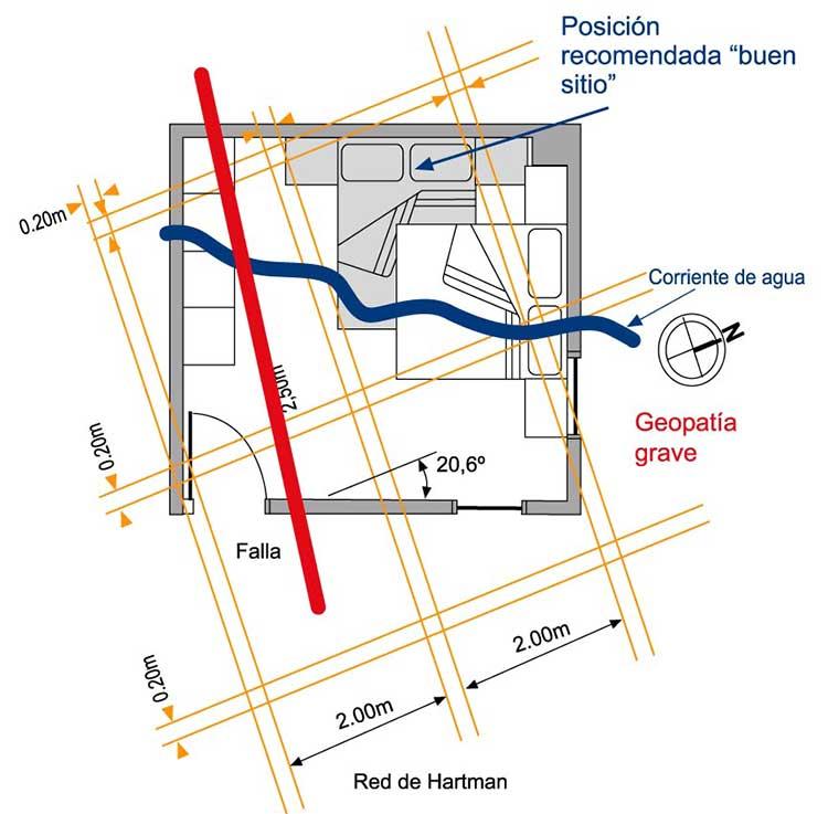 Geobiología y áreas geopatógenas